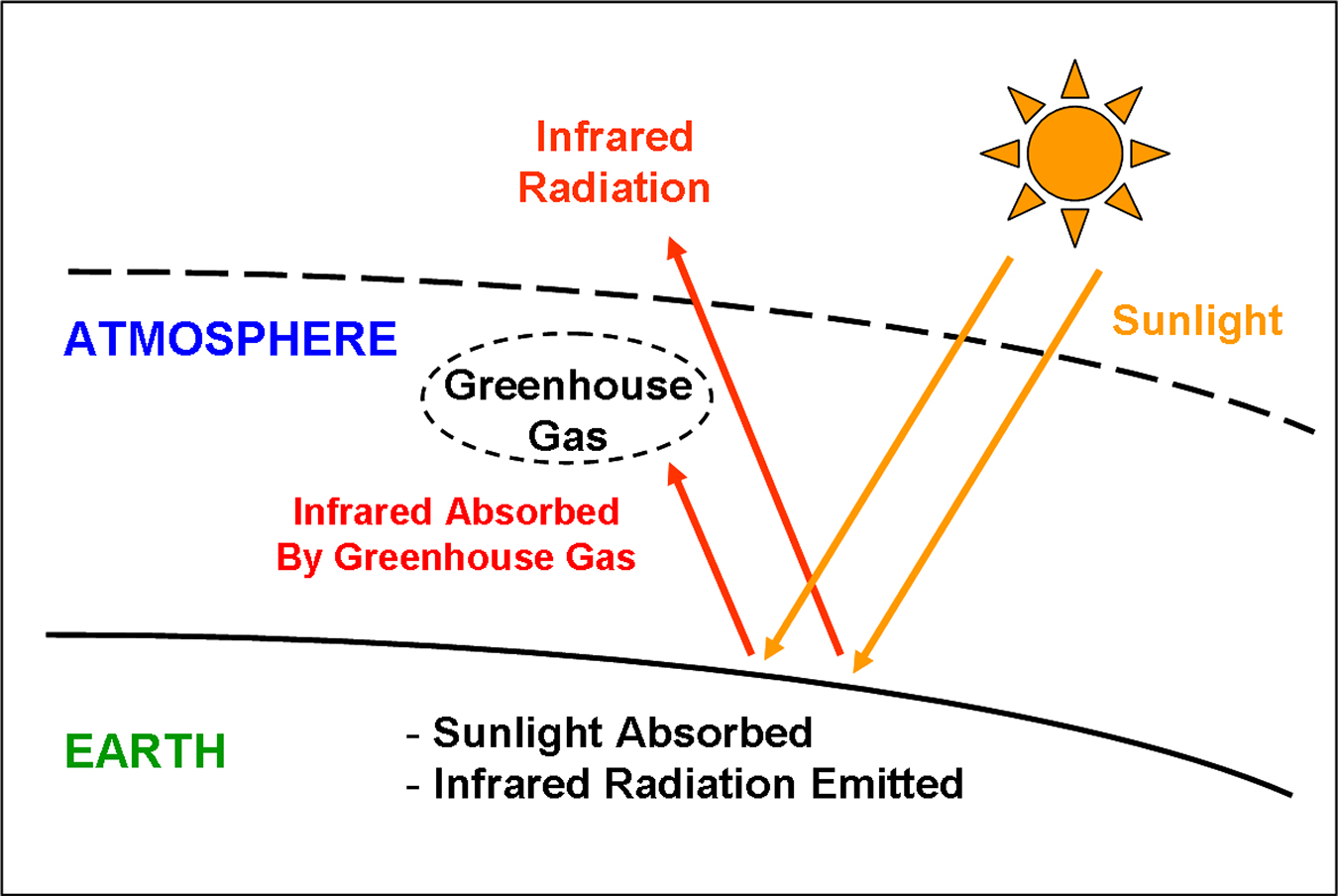 effects of greenhouse gases on the environment Methane is the main component of natural gas, a common fuel source why are we concerned about it if methane leaks into the air before being used - from a leaky pipe, for instance - it absorbs the sun's heat, warming the atmosphere for this reason, it's considered a greenhouse gas, like carbon.